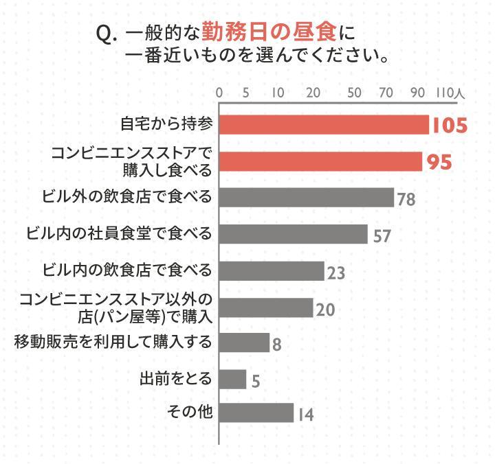 2_平均的な昼食に関するアンケート結果_Query result 2.jpg