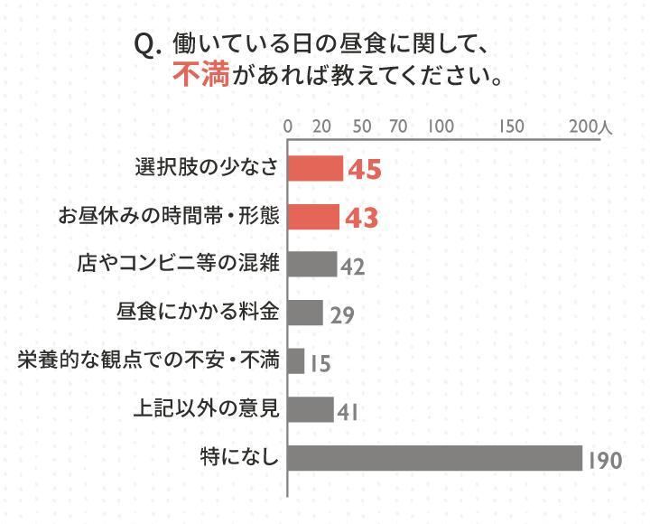 8_昼食の不満に関するアンケート結果_Query result 8.jpg