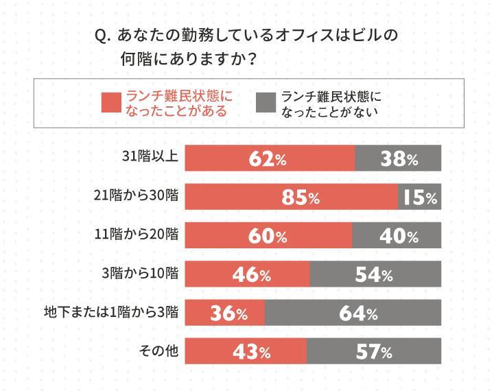 5_勤務階とランチ難民に関するアンケート結果_Query result 5.jpg