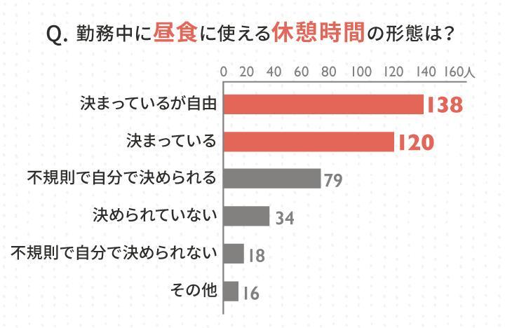 3_昼食時間に関するアンケート結果_Query result 3.jpg