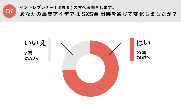 Picture of Q7_Q7 あなたの事業アイデアはSXSW出展を通じて変化しましたか?
