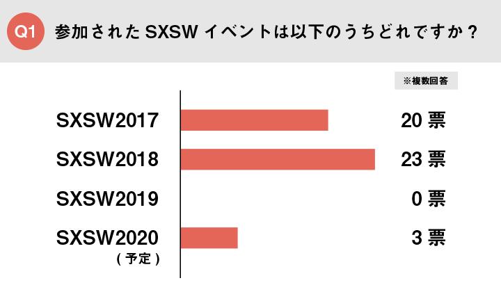Picture of Q1_Q1 参加されたSXSWイベントは以下のうちどれですか?
